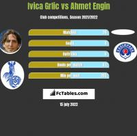 Ivica Grlic vs Ahmet Engin h2h player stats