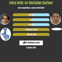 Ivica Grlic vs Christian Gartner h2h player stats