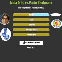 Ivica Grlic vs Fabio Kaufmann h2h player stats