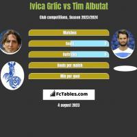 Ivica Grlic vs Tim Albutat h2h player stats