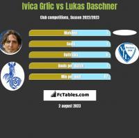 Ivica Grlic vs Lukas Daschner h2h player stats