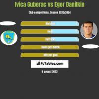 Ivica Guberac vs Egor Danilkin h2h player stats