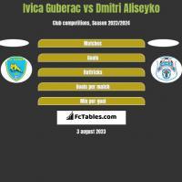 Ivica Guberac vs Dmitri Aliseyko h2h player stats
