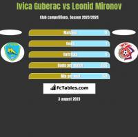Ivica Guberac vs Leonid Mironov h2h player stats