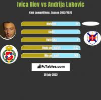 Ivica Iliev vs Andrija Lukovic h2h player stats