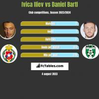 Ivica Iliev vs Daniel Bartl h2h player stats
