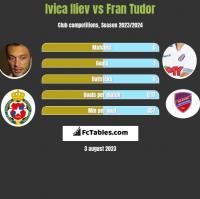 Ivica Iliev vs Fran Tudor h2h player stats
