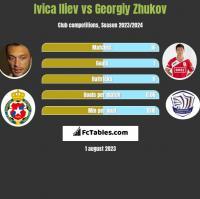 Ivica Iliev vs Gieorgij Żukow h2h player stats