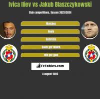 Ivica Iliev vs Jakub Błaszczykowski h2h player stats