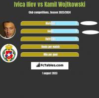Ivica Iliev vs Kamil Wojtkowski h2h player stats