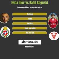 Ivica Iliev vs Rafał Boguski h2h player stats