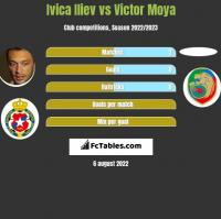 Ivica Iliev vs Victor Moya h2h player stats