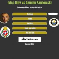 Ivica Iliev vs Damian Pawlowski h2h player stats