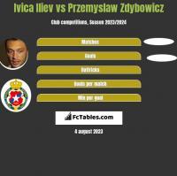 Ivica Iliev vs Przemyslaw Zdybowicz h2h player stats