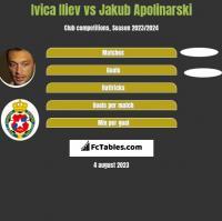 Ivica Iliev vs Jakub Apolinarski h2h player stats