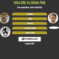 Ivica Olic vs Anton Fink h2h player stats