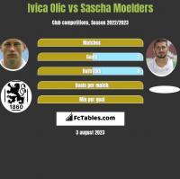 Ivica Olic vs Sascha Moelders h2h player stats