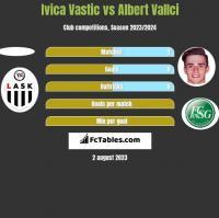 Ivica Vastic vs Albert Vallci h2h player stats