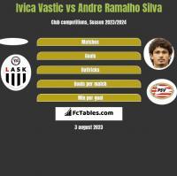 Ivica Vastic vs Andre Ramalho Silva h2h player stats