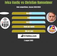 Ivica Vastic vs Christian Ramsebner h2h player stats
