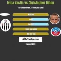 Ivica Vastic vs Christopher Dibon h2h player stats