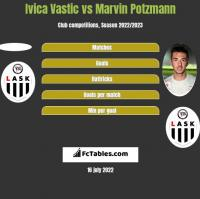 Ivica Vastic vs Marvin Potzmann h2h player stats