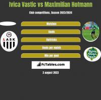 Ivica Vastic vs Maximilian Hofmann h2h player stats