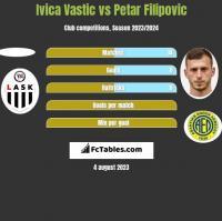 Ivica Vastic vs Petar Filipovic h2h player stats