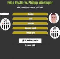 Ivica Vastic vs Philipp Wiesinger h2h player stats