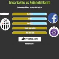 Ivica Vastic vs Reinhold Ranftl h2h player stats