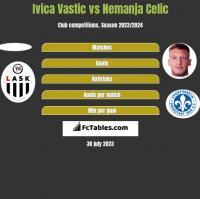 Ivica Vastic vs Nemanja Celic h2h player stats