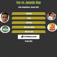Ivo vs Junmin Hao h2h player stats
