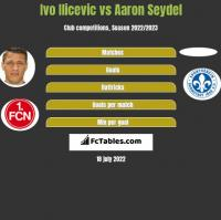 Ivo Ilicevic vs Aaron Seydel h2h player stats