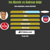 Ivo Ilicevic vs Andreas Geipl h2h player stats