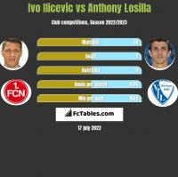 Ivo Ilicevic vs Anthony Losilla h2h player stats