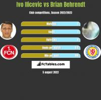 Ivo Ilicevic vs Brian Behrendt h2h player stats