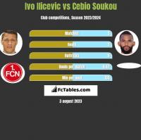 Ivo Ilicevic vs Cebio Soukou h2h player stats