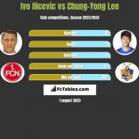 Ivo Ilicevic vs Chung-Yong Lee h2h player stats