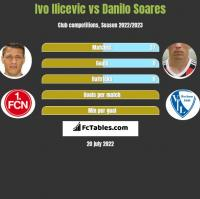 Ivo Ilicevic vs Danilo Soares h2h player stats