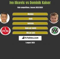 Ivo Ilicevic vs Dominik Kaiser h2h player stats