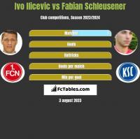 Ivo Ilicevic vs Fabian Schleusener h2h player stats