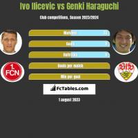 Ivo Ilicevic vs Genki Haraguchi h2h player stats