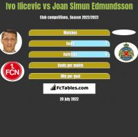 Ivo Ilicevic vs Joan Simun Edmundsson h2h player stats