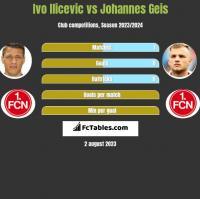 Ivo Ilicevic vs Johannes Geis h2h player stats