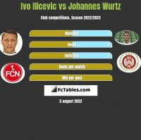Ivo Ilicevic vs Johannes Wurtz h2h player stats