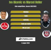 Ivo Ilicevic vs Marcel Heller h2h player stats