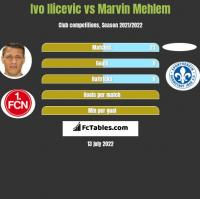 Ivo Ilicevic vs Marvin Mehlem h2h player stats