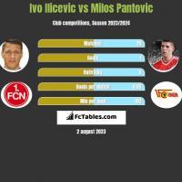 Ivo Ilicevic vs Milos Pantovic h2h player stats