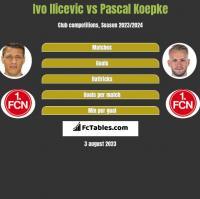 Ivo Ilicevic vs Pascal Koepke h2h player stats
