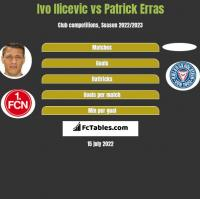 Ivo Ilicevic vs Patrick Erras h2h player stats